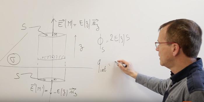 le théorème de Gauss (cours prépa scientifique)